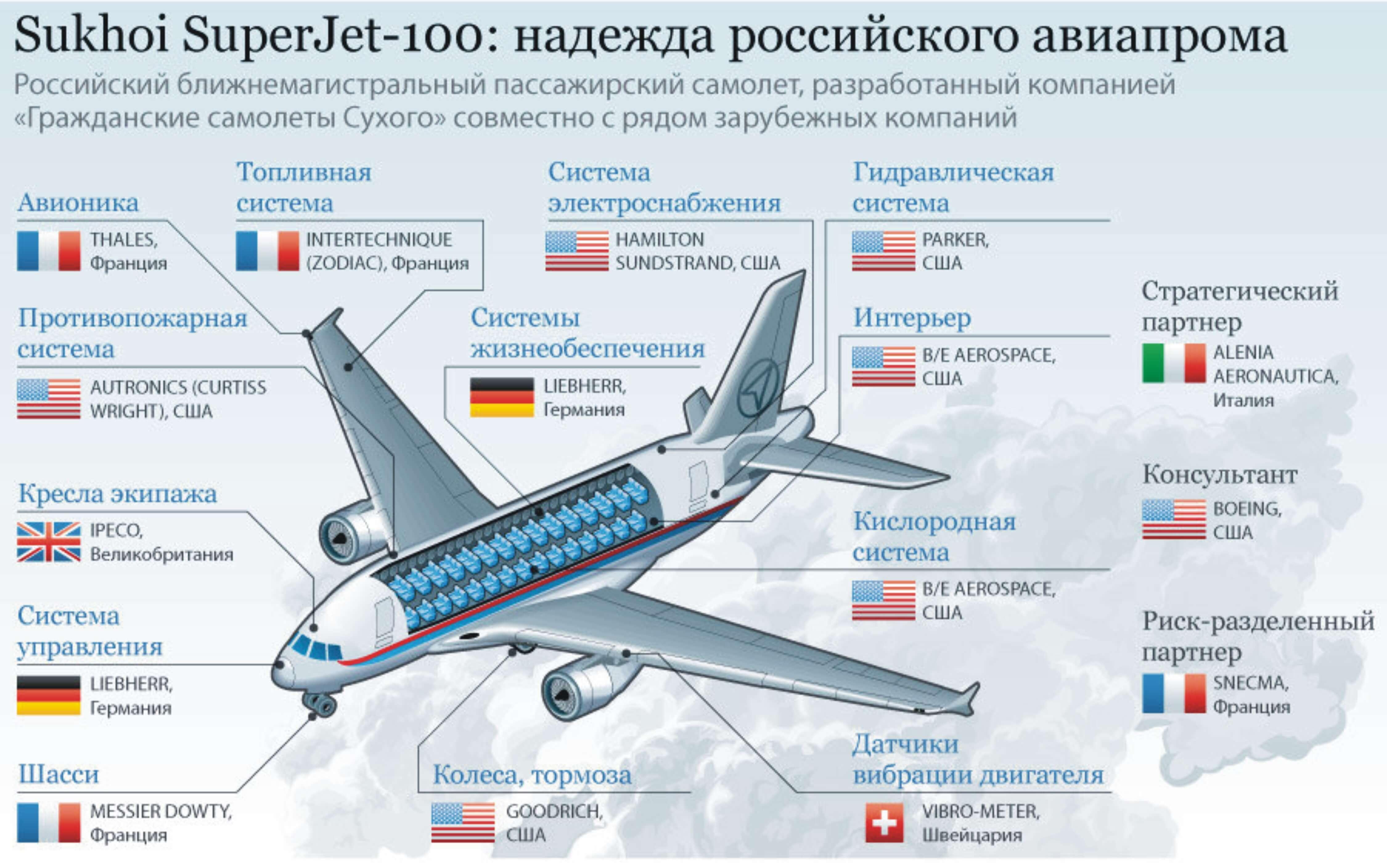 Схема расположения мест в самолете суперджет